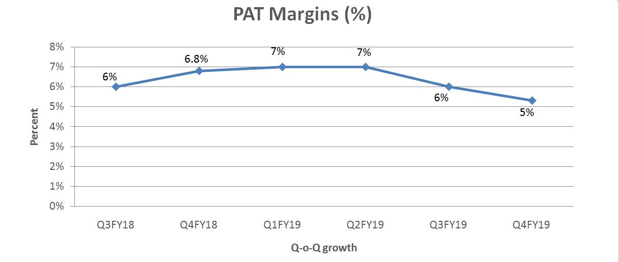 PAT Margins of Tata Global Beverage