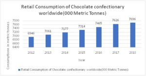 retail consumption of choclate
