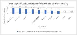 per capita choclate consumtion